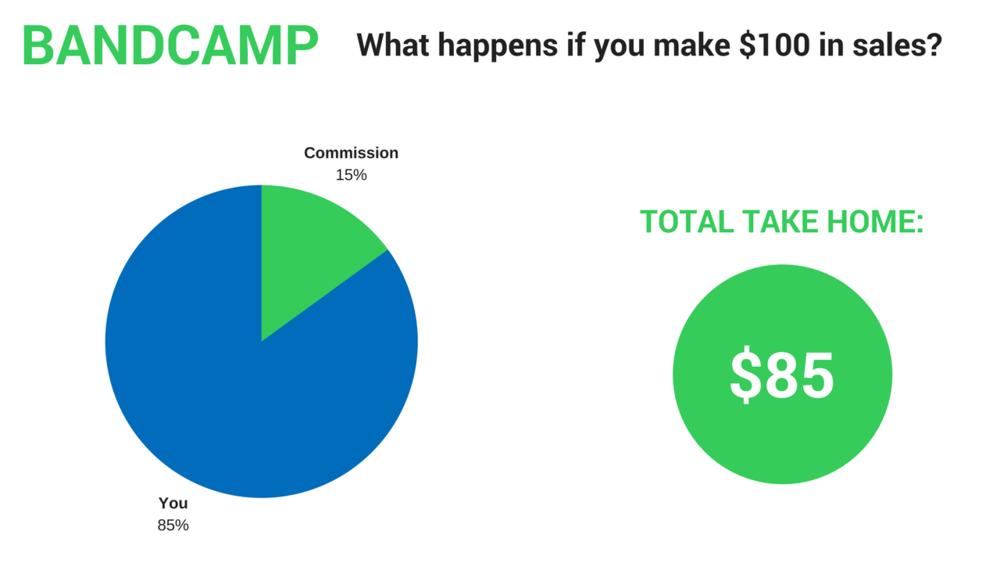 Bandcamp cost structure breakdown