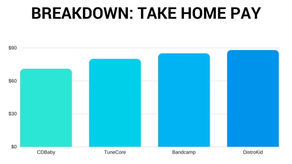 four music distribution platforms take home pay comparison