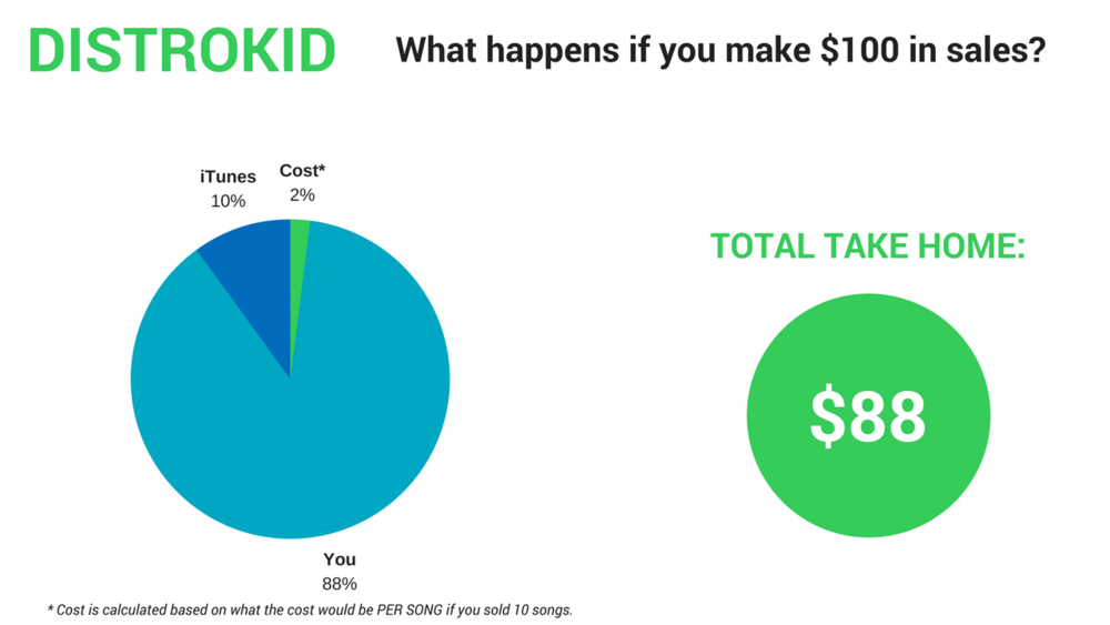 DistroKid cost breakdown