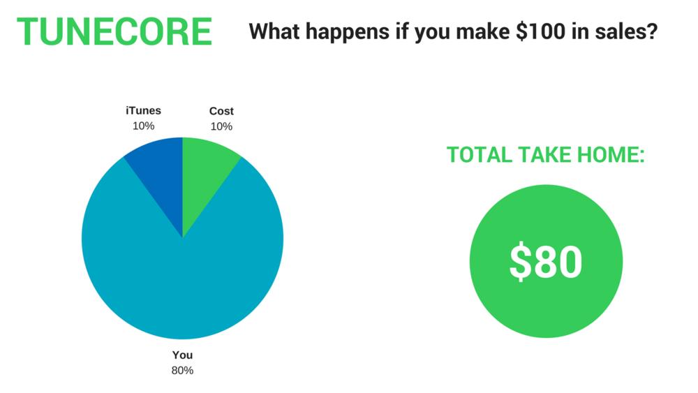 TuneCore cost breakdown
