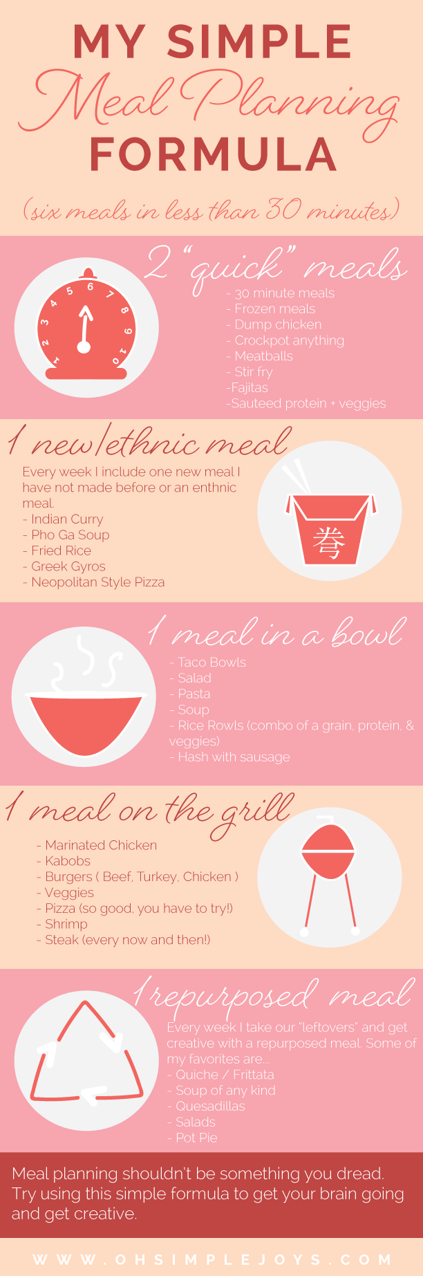 Oh Simple Joys - Meal Planning Formula   Makes Meal Planning a breeze. Easy and Fast!! YES!