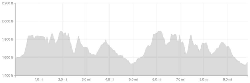 first 10 miles of the Gassy Goat 25k has 2000' of climbing and 2000' of descent