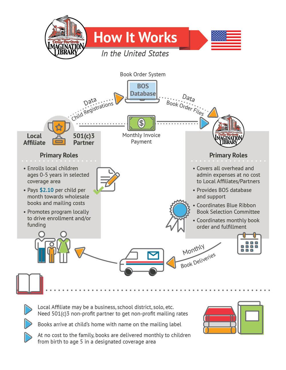 How-it-Works-USA.jpg