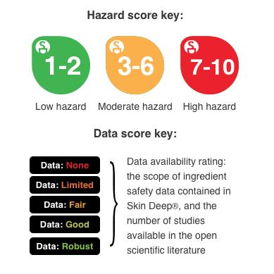 ewg-hazard score key.png