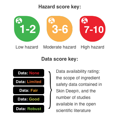 ewg-hazard_score_key_large