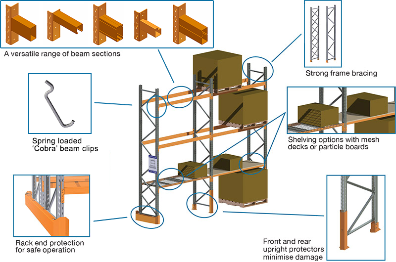 Selective Racking Assembly