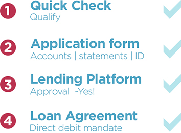 The proven Clearpath Finance process