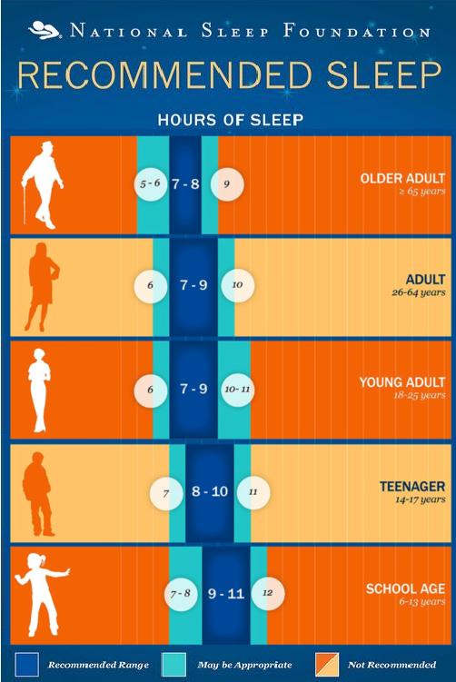 sleep chart.png