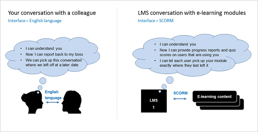 SCORM is a common interface that allows e-learning content to interact with a learning platform