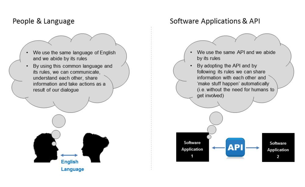 In2itive LMS - API's explained