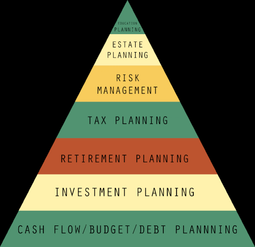 Financial Pyramid.png