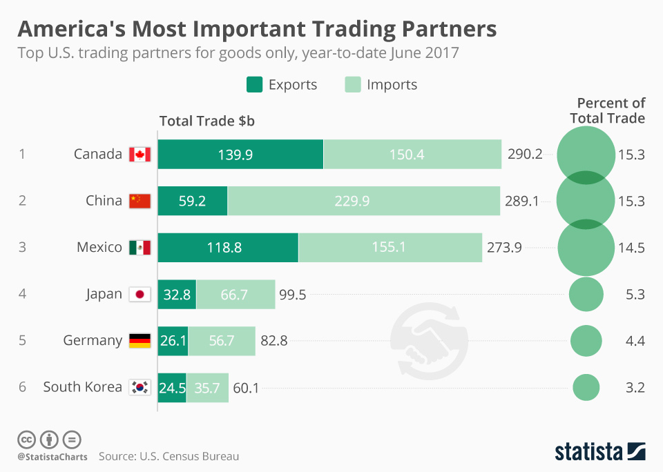 chartoftheday_10942_americas_most_important_trading_partners_n.jpg