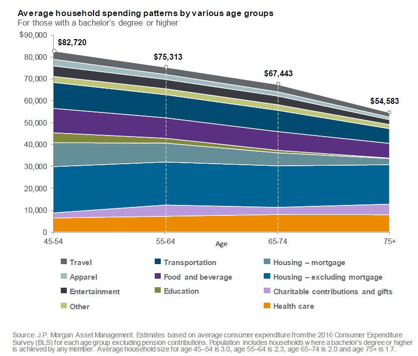 spending in retirement.png