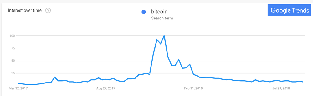 bitcoin search google trends.png