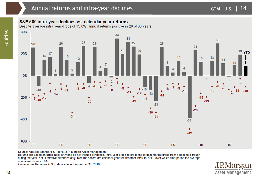jpm intra-year declines.png
