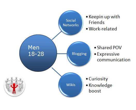 Social Heirarchy Men 18-28.JPG
