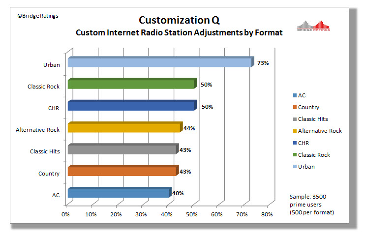 Customization Quotient : On average 73% of all of the possible customization settings were used by the Urban custom station panel. 50% of all possible customizations were used by Classic Rock panelists, etc.