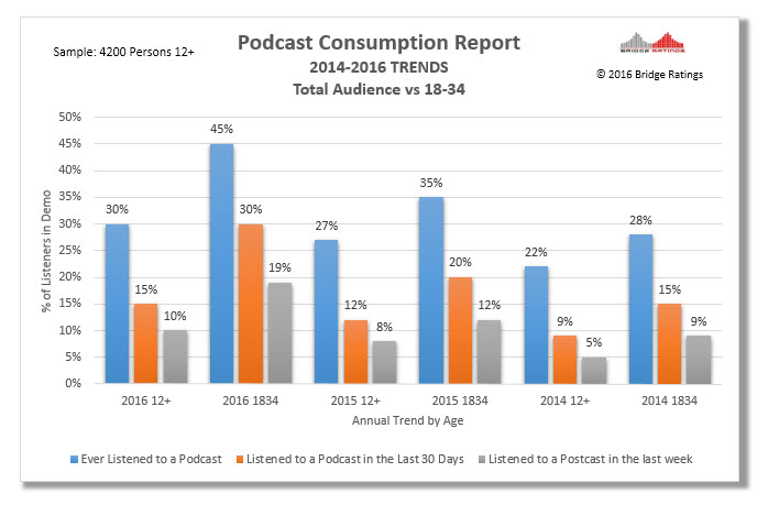 How to read: For persons 12+ 10% listened to a podcast in the past 7 days. 30% ever listened to a podcast.
