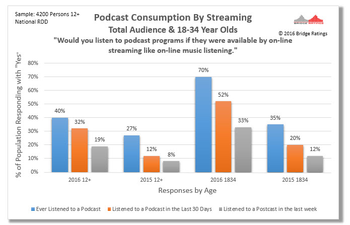 How to read: In 2015, 12% of 18-34 year olds in our panel indicated they listened to at least one podcast in the past 7 days. If podcasts were available through streaming 33% would listen at least once a week.