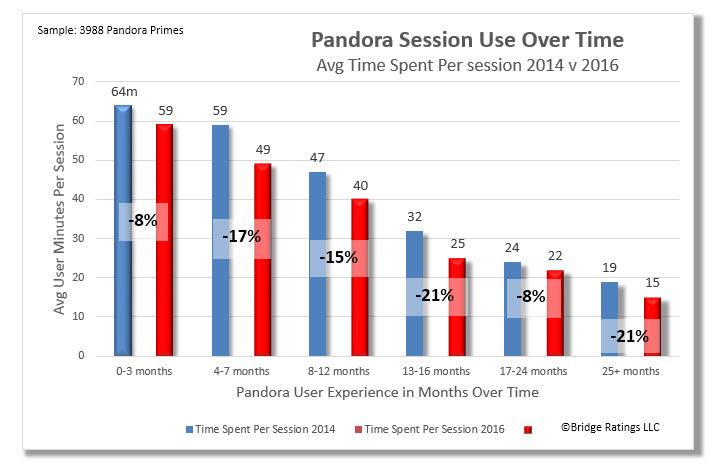 How to read: Over time, Pandora Primes are also spending less time per listening occasion.