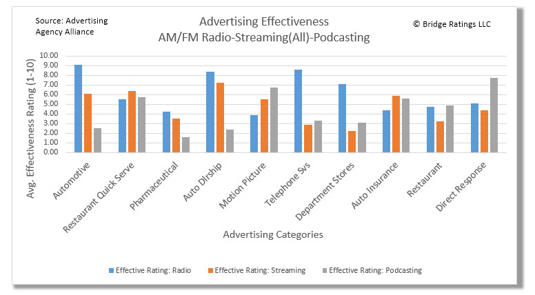 How to read: For the automotive category, Traditional radio garnered the highest effectiveness rating by the Ad Agency Alliance with an average rating of 9.1. Quick-serve restaurant advertising received the highest rating by the Alliance with 6.4 average rating.