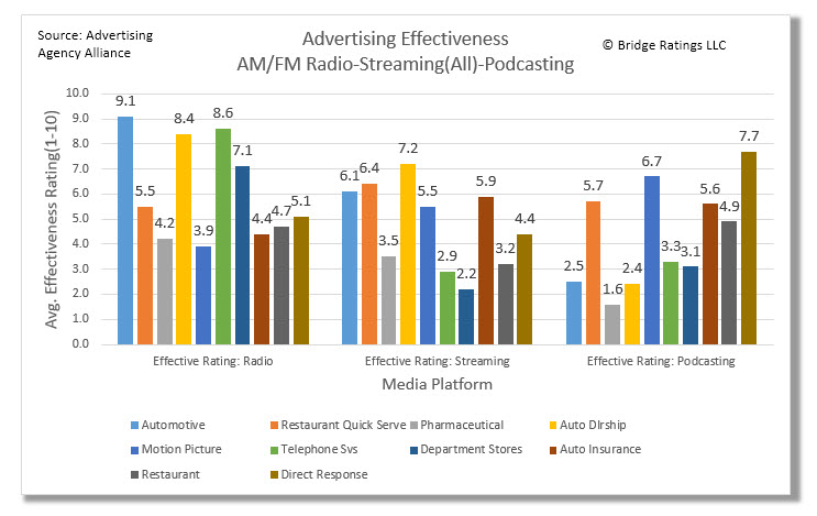 Advertising effectiveness rating by platform. This chart displays the advertising effectiveness ratings as determined by our Advertising Agency Alliance.