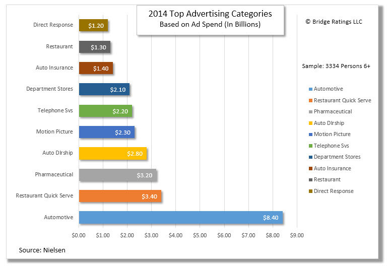 Categories of advertisers ranked by dollar spend. For example: Direct Response Advertisers spent $1.2B in advertising spend in 2014. Pharmaceutical companies spent $3.20B.