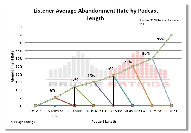Podcast Abandonment