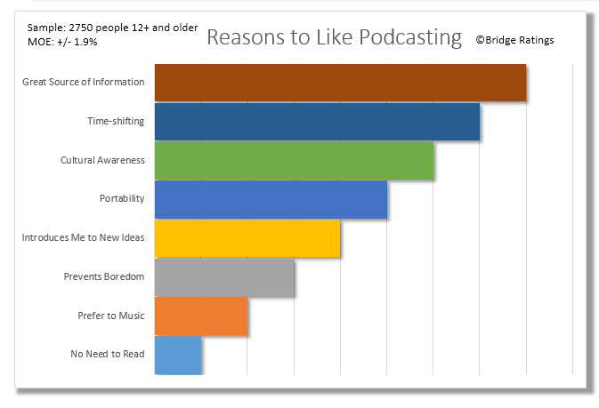 We also updated the data related to why podcast consumers like to listen to podcasts.
