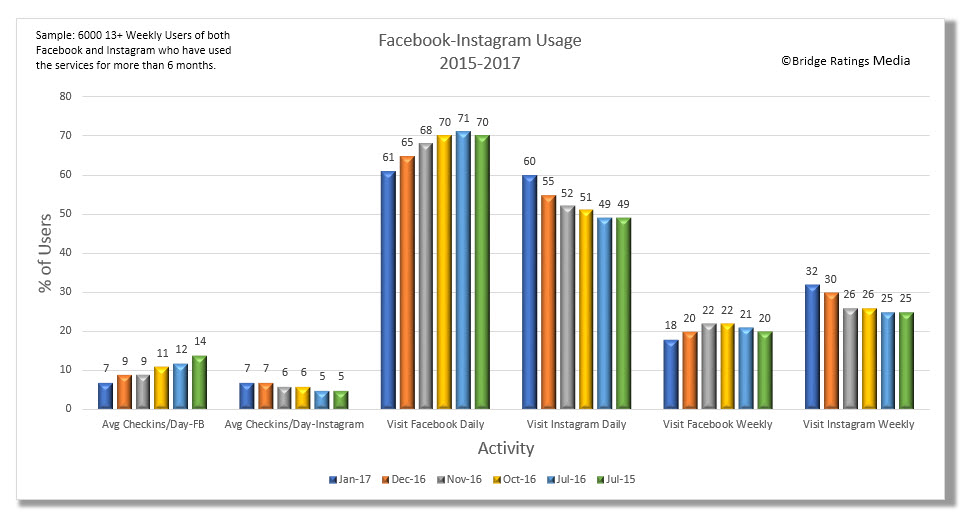 Facebook vs. Instagram activity trends, July 2015 through January 2017. Click on the image to enlarge.
