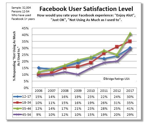 Usuarios de Facebook se están cansando de visitar esta red social