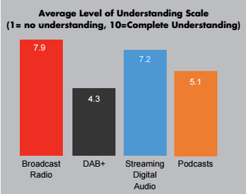 The understanding of podcasting in media agencies trails that of streaming. -