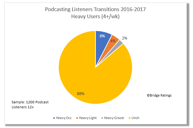 How to read: 88% of heavy users remained heavy users of podcasts between 8/2016 and 7/2017. 8% converted to occasional users (2-3/wk), 4% to light users(1/wk) and 2% to Grazer status (1-3/month).