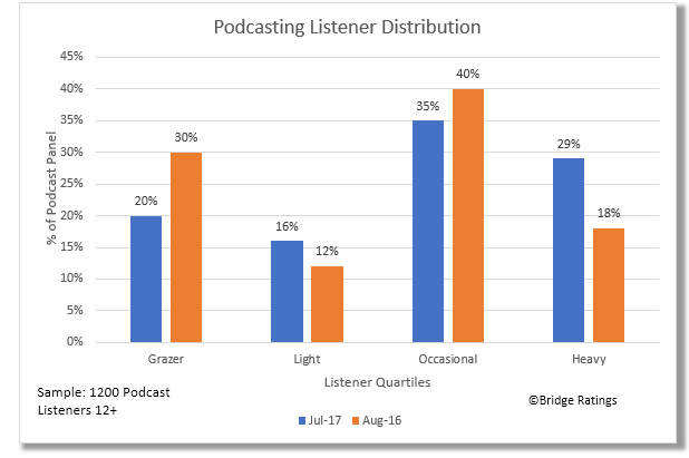 Click on image to enlarge.  How to read: Four groups (Quartiles) of consumers constitute the podcasting user base. This chart displays the distribution of the four groups and shows changes in the percentages of the podcast listener universe year-to-year (8/16 v 7/17).  For example: In August 2016, 40% of the total podcasting listener base were occasional(2-3x/week) users of the medium. In July 2017, that group decreased to 35% of the total while the Light and Heavy user groups increased in number.