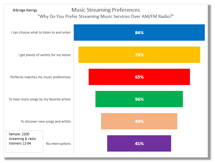"How to read: 84% of our sample of 2200 streaming and radio listeniers agreed with the statement I listen to streaming music services over AM/FM radio becase ""I can choose what to listen to and when.""  Note: Due to contractual agreements with the client who commissioned this study, some charts have been omitted including ""Music Streaming Preferences-Dislikes/Negatives."""