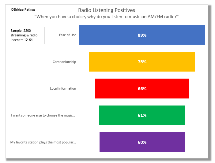 "How to read: 75% of our sample agrees with the statement ""When you have a choice, why do you listen to music on AM/FM radio?"""