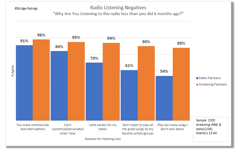 "How to read: 95% of Streaming partisans and 84% of radio partisans when responding to the question ""Why are you listening to the radio less than you did six months ago."" agree with the statement: ""Can't customize/personalize what I hear."""