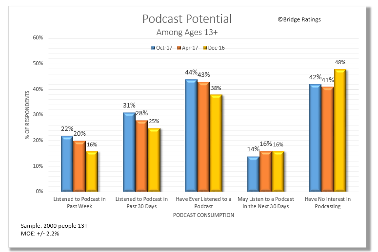 Podcast Consumption Potential 11.17.png