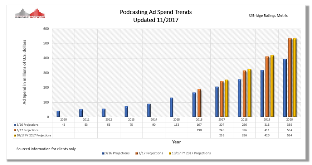 Podcasting Ad Spend Trends Updated 11.17.png