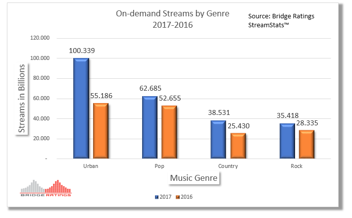 How to read: Full-year 2017, the Urban/Hip-Hop music genre generated 100.339 billion streams compared to 2016's 55.186 billion.