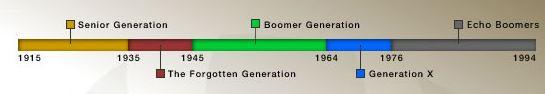Generation Time Line.JPG