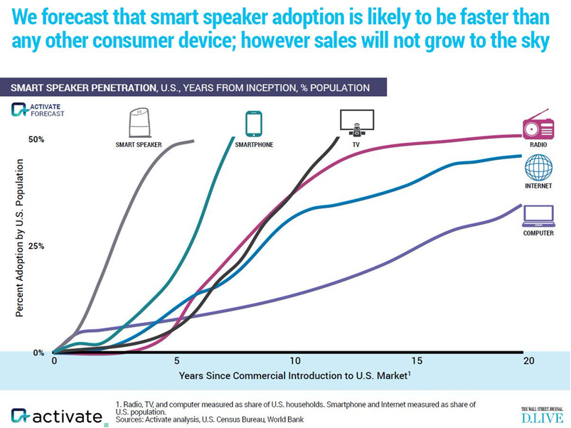 Smart Speaker Growth vs TV Smartphones 03.01.18.png