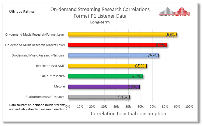 Streaming Correlation Update 06.2018.png