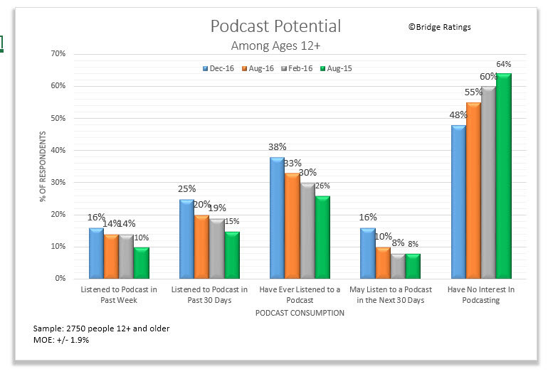 2017: Podcasting's Breakthrough Year