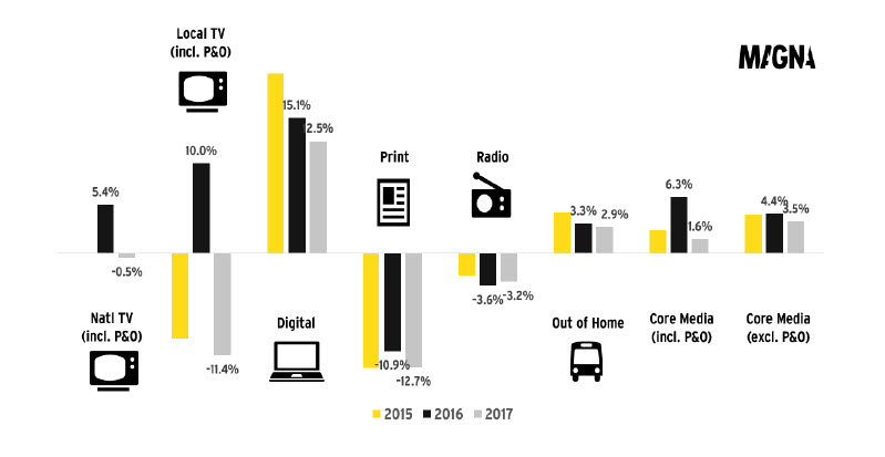 2017 US Media Advertising Sales Forecast