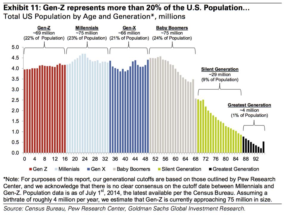 Genergraphics - Generational Marketing