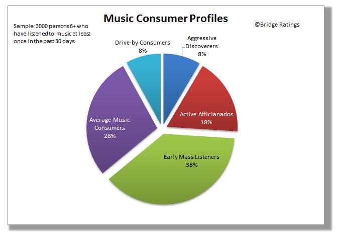 Music Consumption Profile