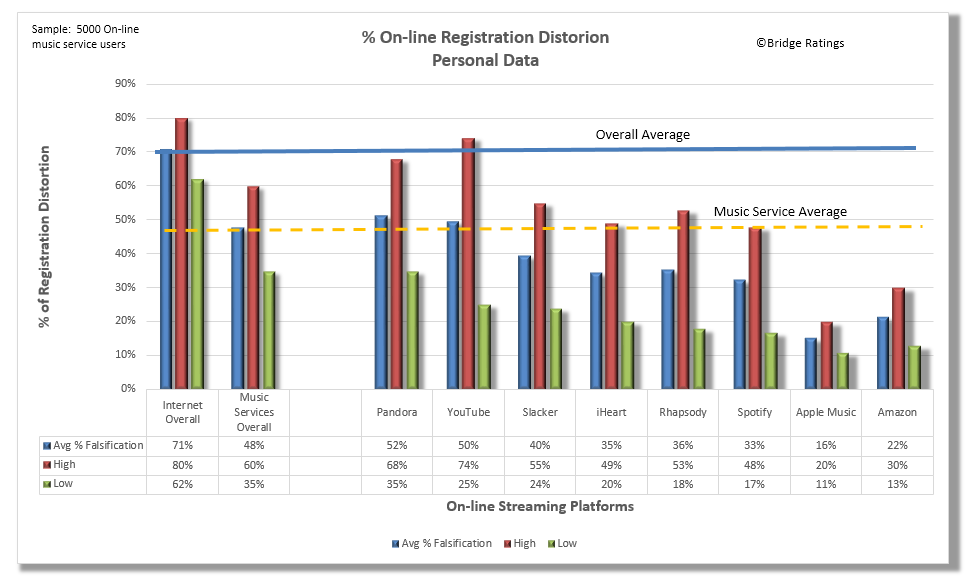 On-line Registration Distortion