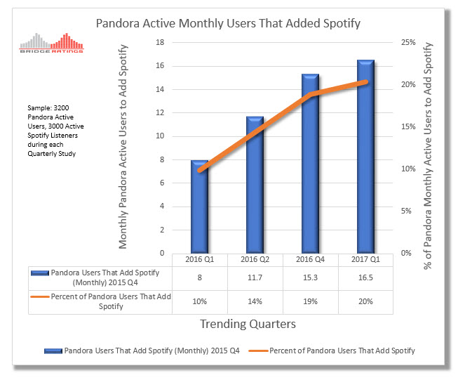 Pandora vs Spotify - An Analysis