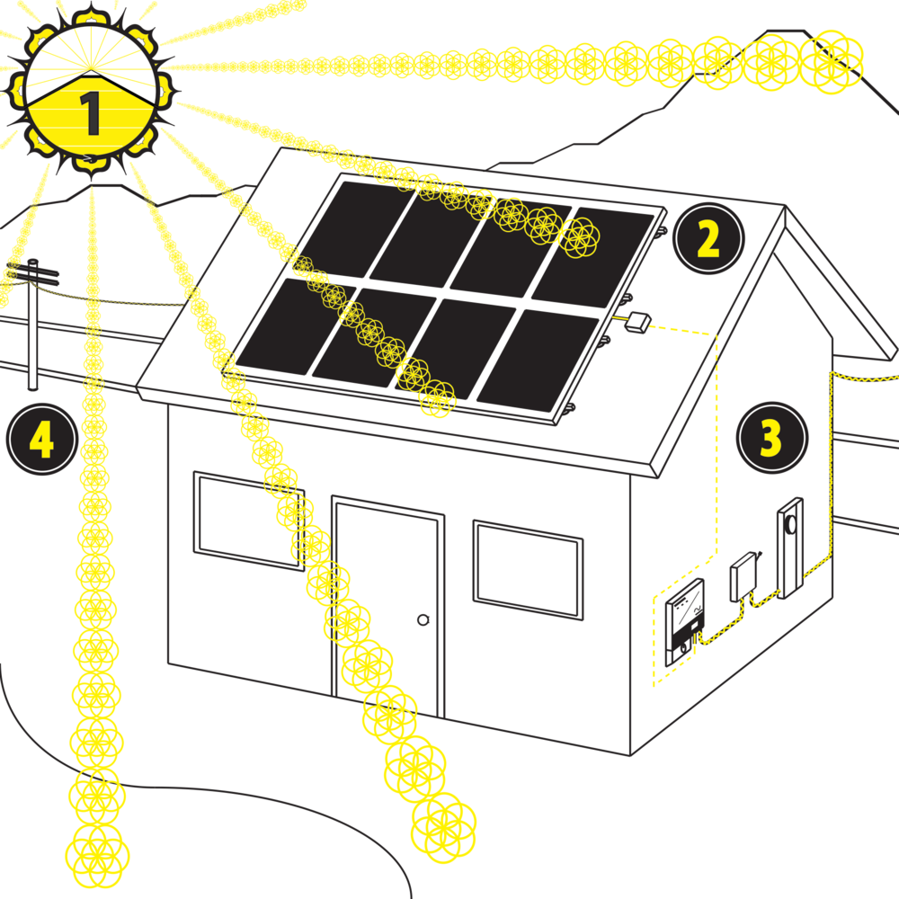 Pv 101 Solteris Energy Solar Design Installation For The Solarpvdiagramhowitworksjpg Panels Collect From Sun And Transmit Direct Current Dc Electricity